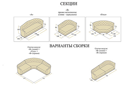 Техническое описание дивана Данте
